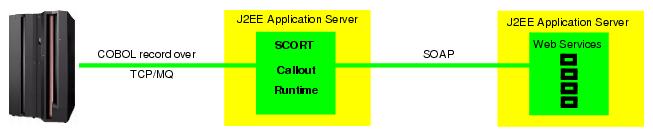 SCORT Callout architecture diagramm