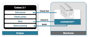 Cobos 3.1 Integration with ENDEVOR source management